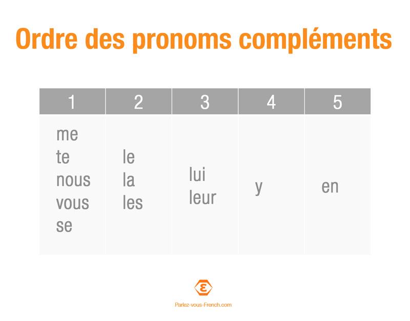 Tableau de l'ordre des pronoms compléments en français