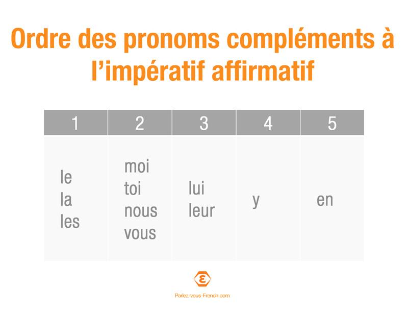 Tableau de l'ordre des pronoms compléments à l'impératif affirmatif en français