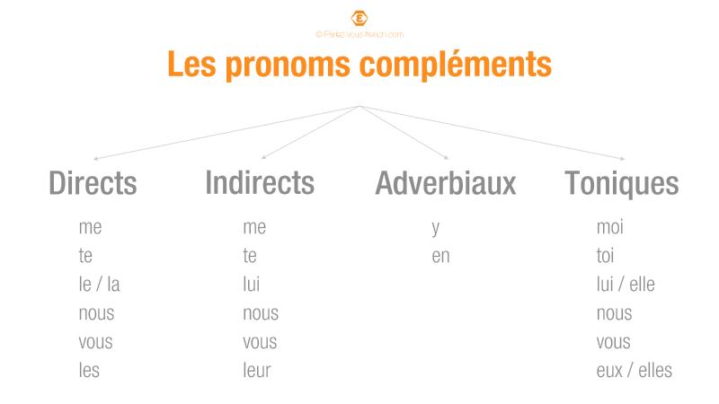 Les différents types de pronoms compléments en français