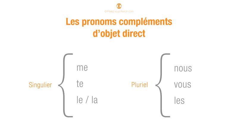 Liste des pronoms compléments d'objet direct
