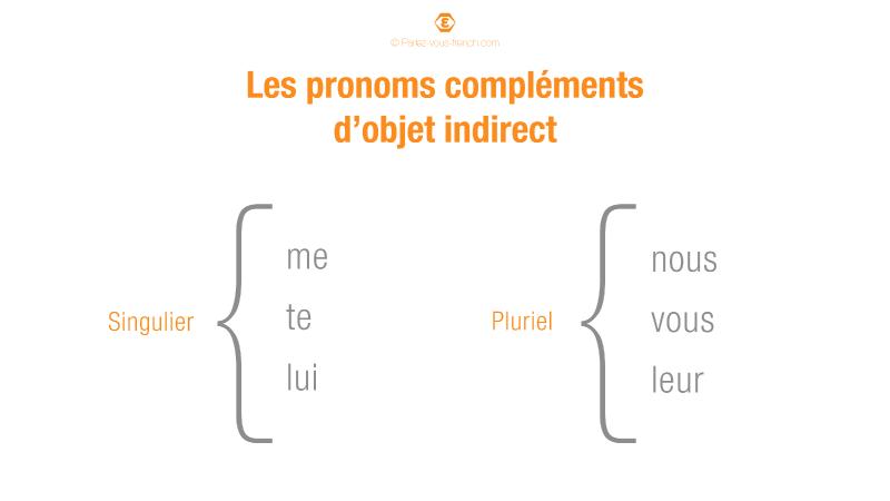 Liste des pronoms compléments d'objet indirects