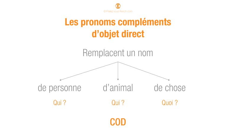 Utilisation des pronoms compléments d'objet direct
