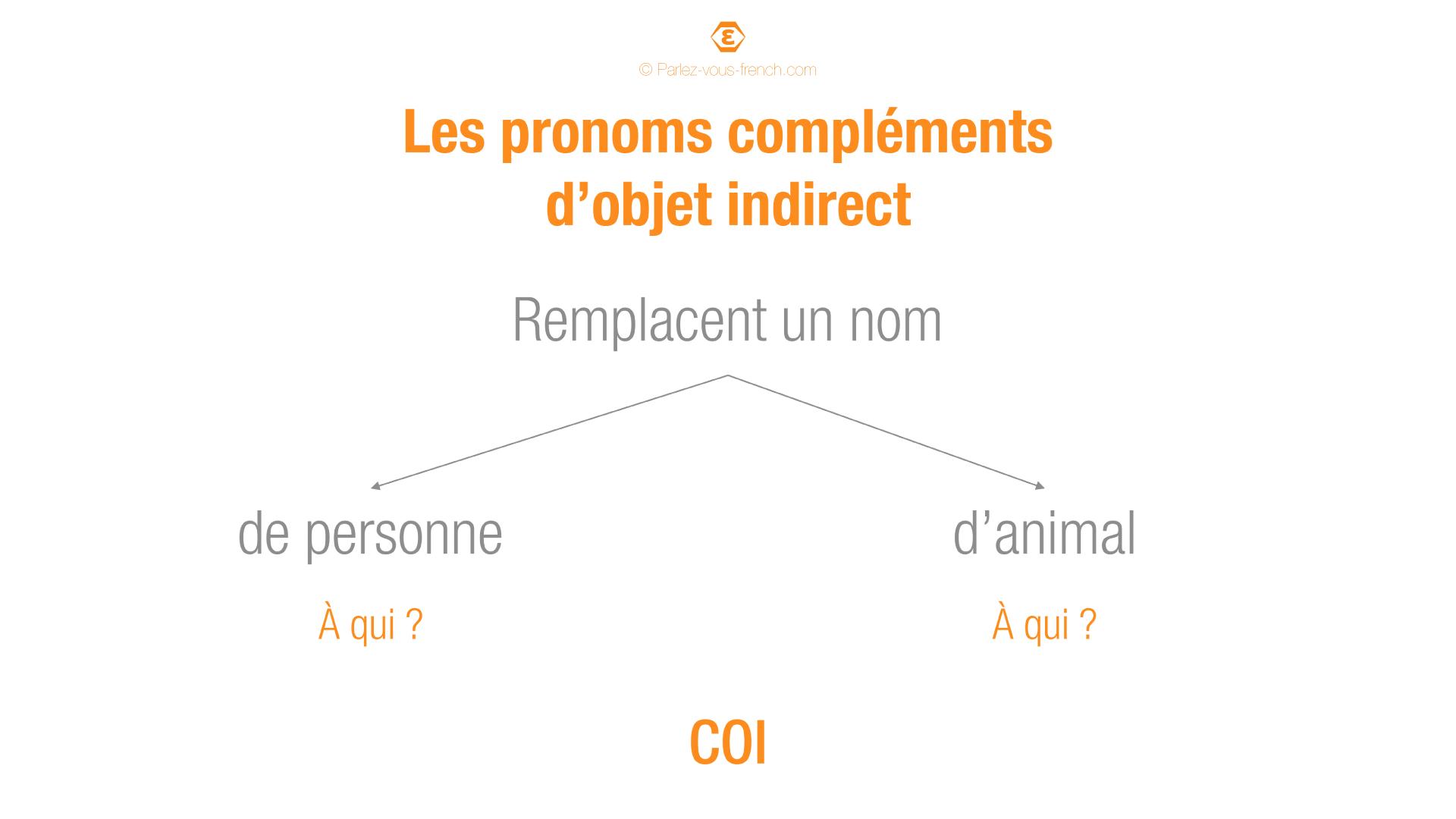 Utilisation des pronoms compléments d'objet indirect